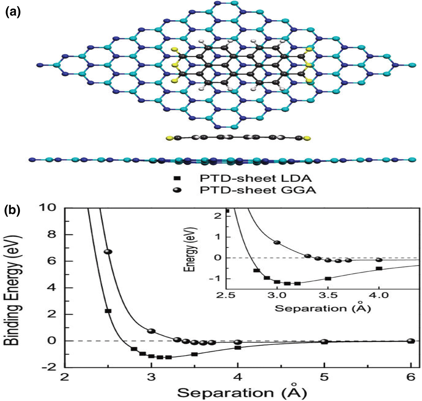 A mini-review on dispersion and functionalization of boron