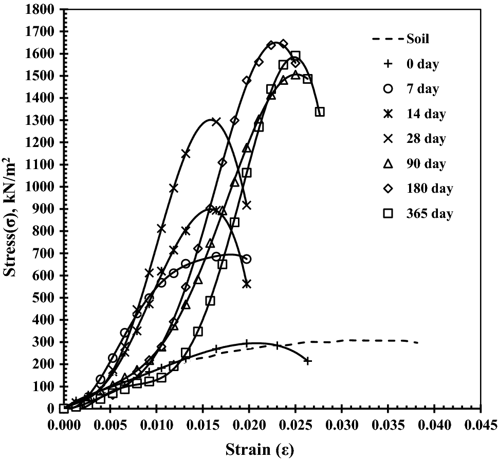 Lime Stabilization of Soil: A Physico-Chemical and Micro