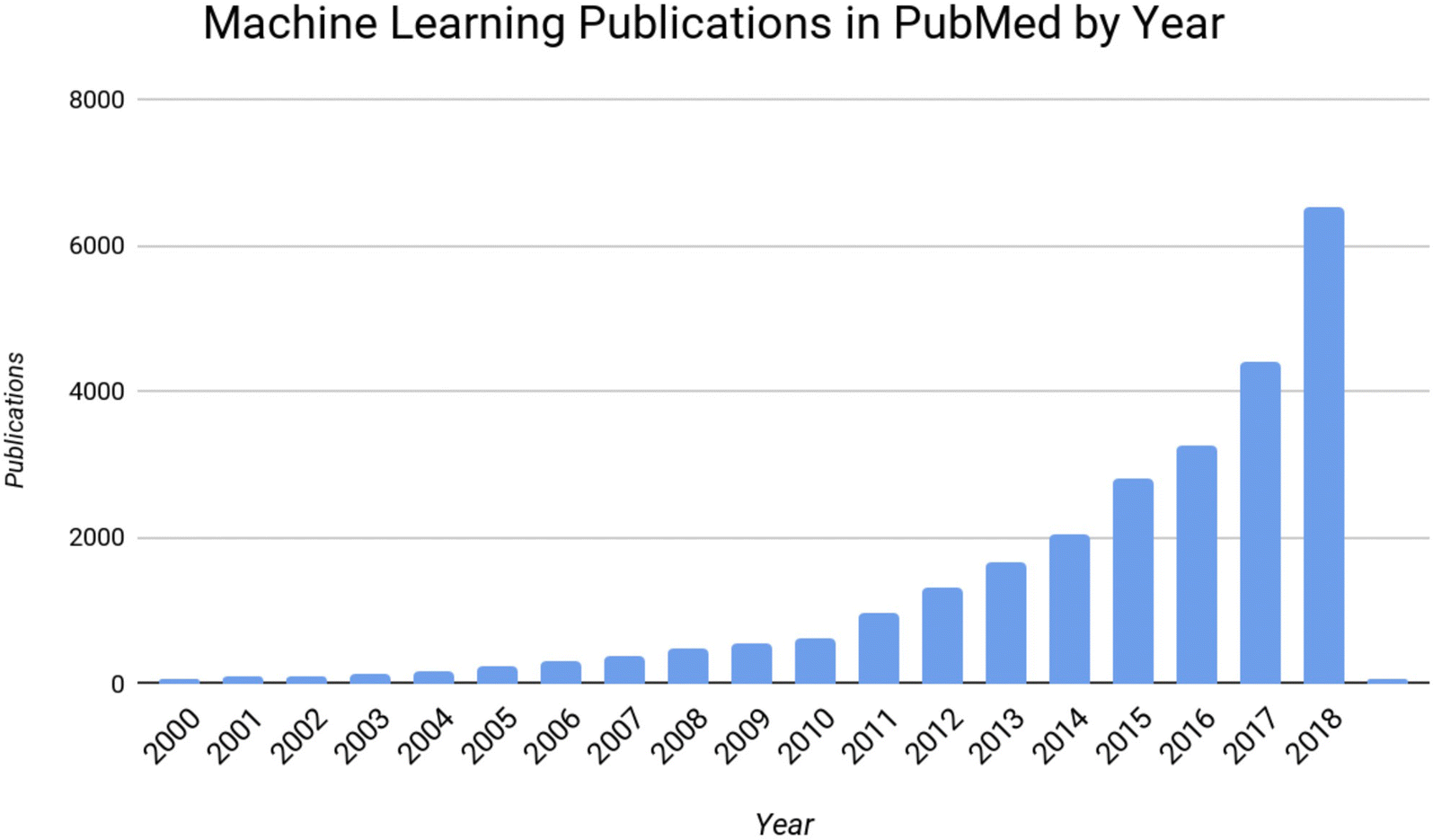 Deep Learning and Neurology: A Systematic Review | SpringerLink
