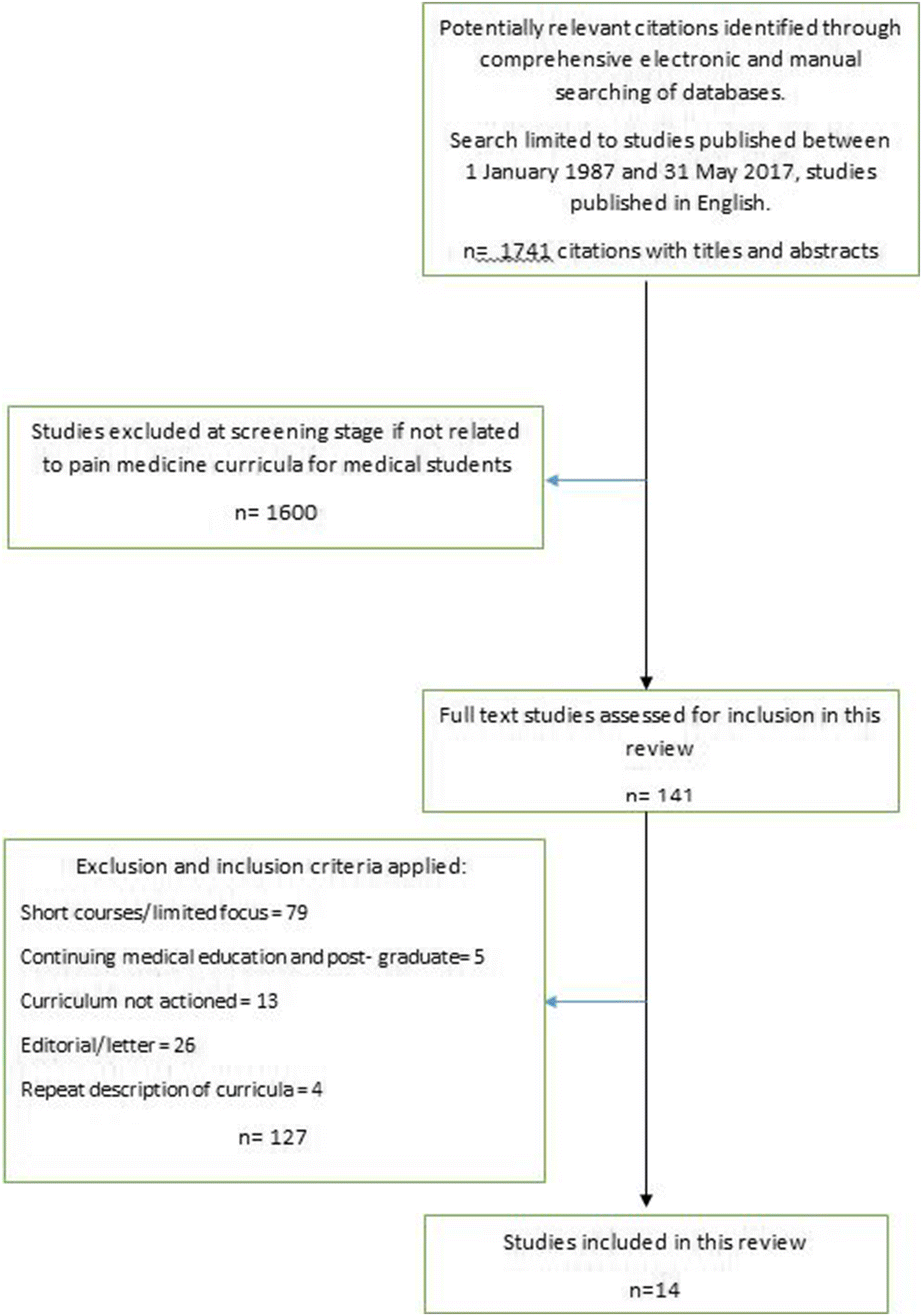 Systematic Review of Pain Medicine Content, Teaching, and