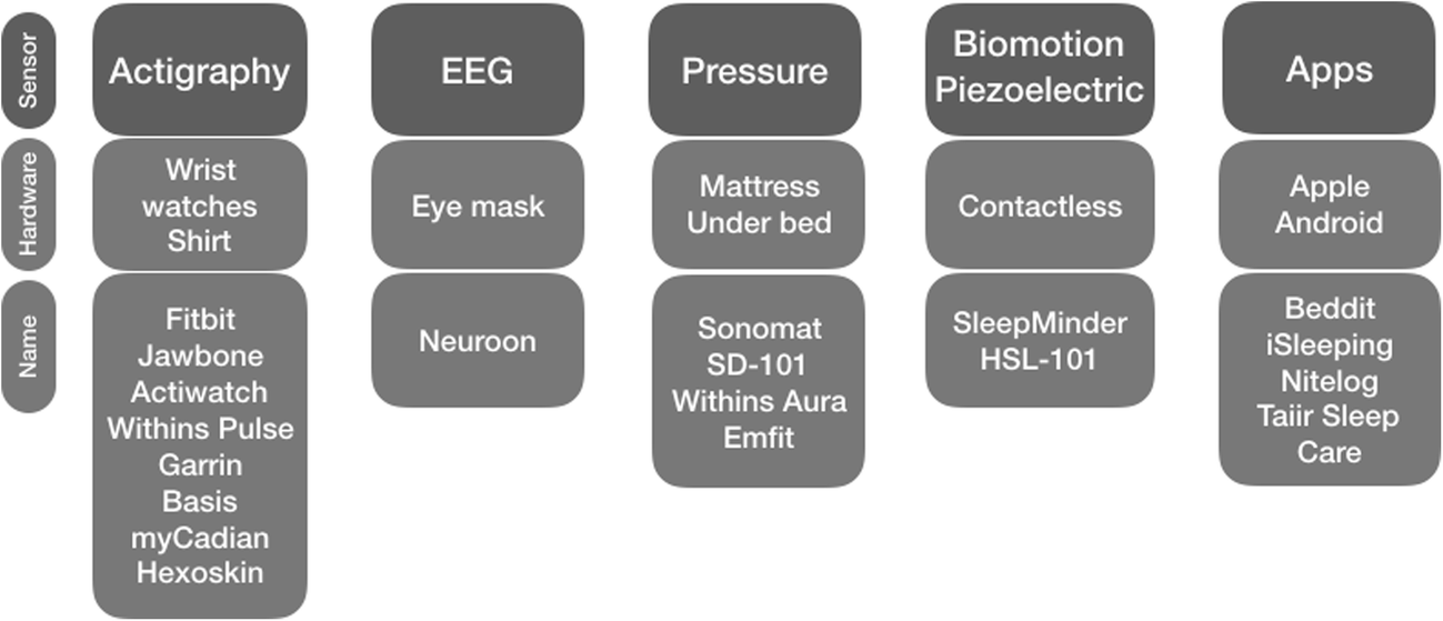 Consumer Technology for Sleep-Disordered Breathing: a Review