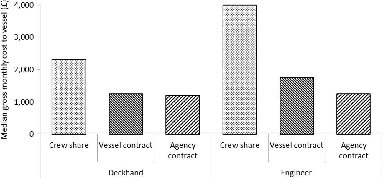 Pay Gaps Between Domestic and International Fishers: an