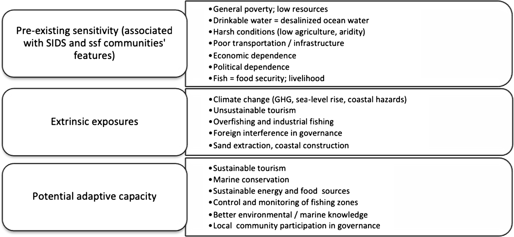 Growing vulnerability in the small-scale fishing communities