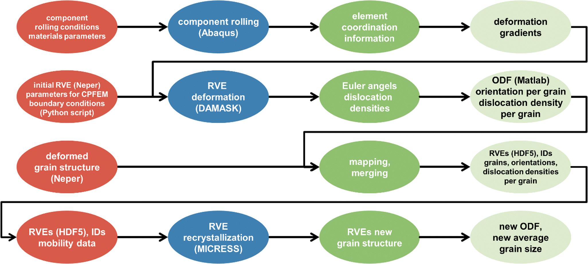 AixViPMaP®—an Operational Platform for Microstructure