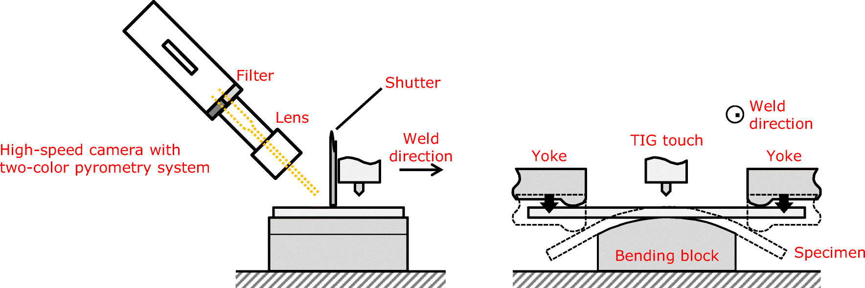 Determining The Btr By Conducting A Trans Varestraint Test Using Tig Welding Line Diagram Fig 5 Schematic Illustration