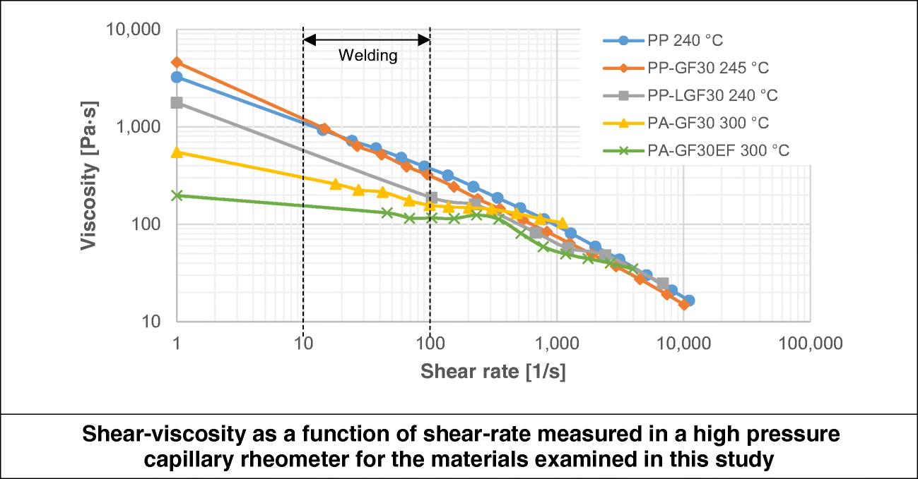 Factors influencing the fiber orientation in welding of fiber