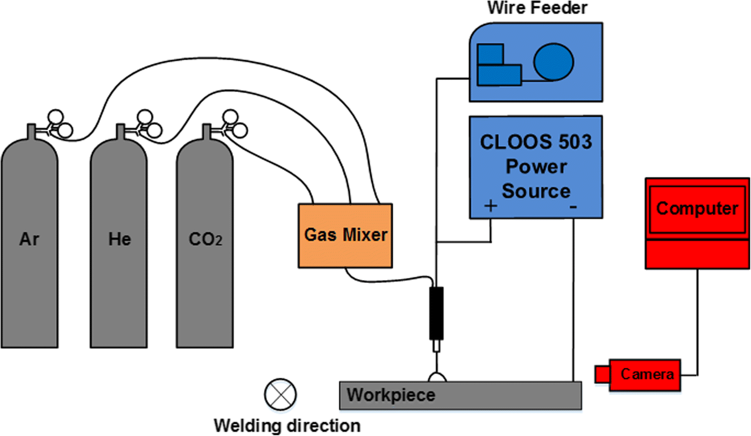 Influence Of Helium Content On A Ternary Gas Shielded Gmaw Process Welding Diagram Fig 1 Schematic
