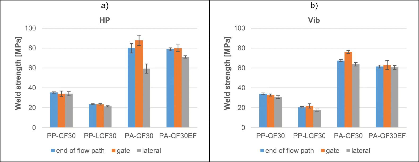 Influence of fiber orientation and weld position in welding