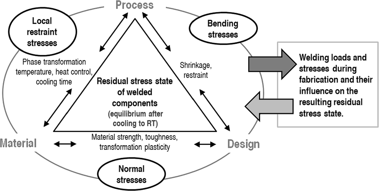 Formation Of Multi Axial Welding Stresses Due To Material Behaviour Diagram Process Open Image In New Window