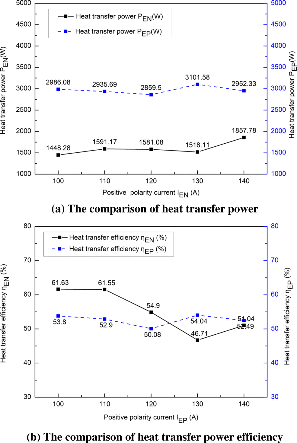 Experimental investigation on heat transfer of different