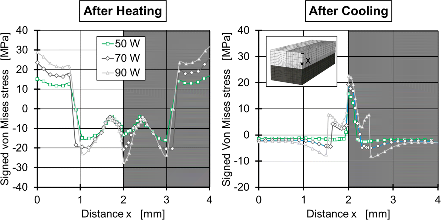 Modeling of the thermally induced residual stresses during