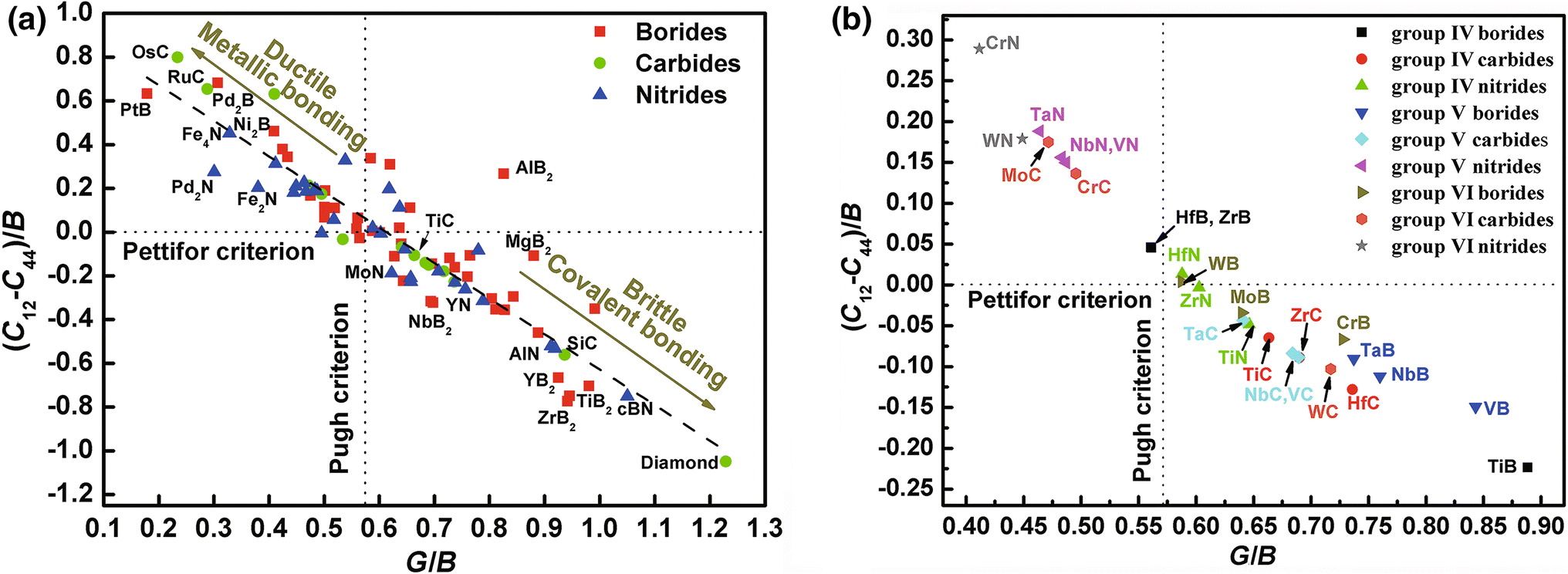 Elastic Properties and Stacking Fault Energies of Borides