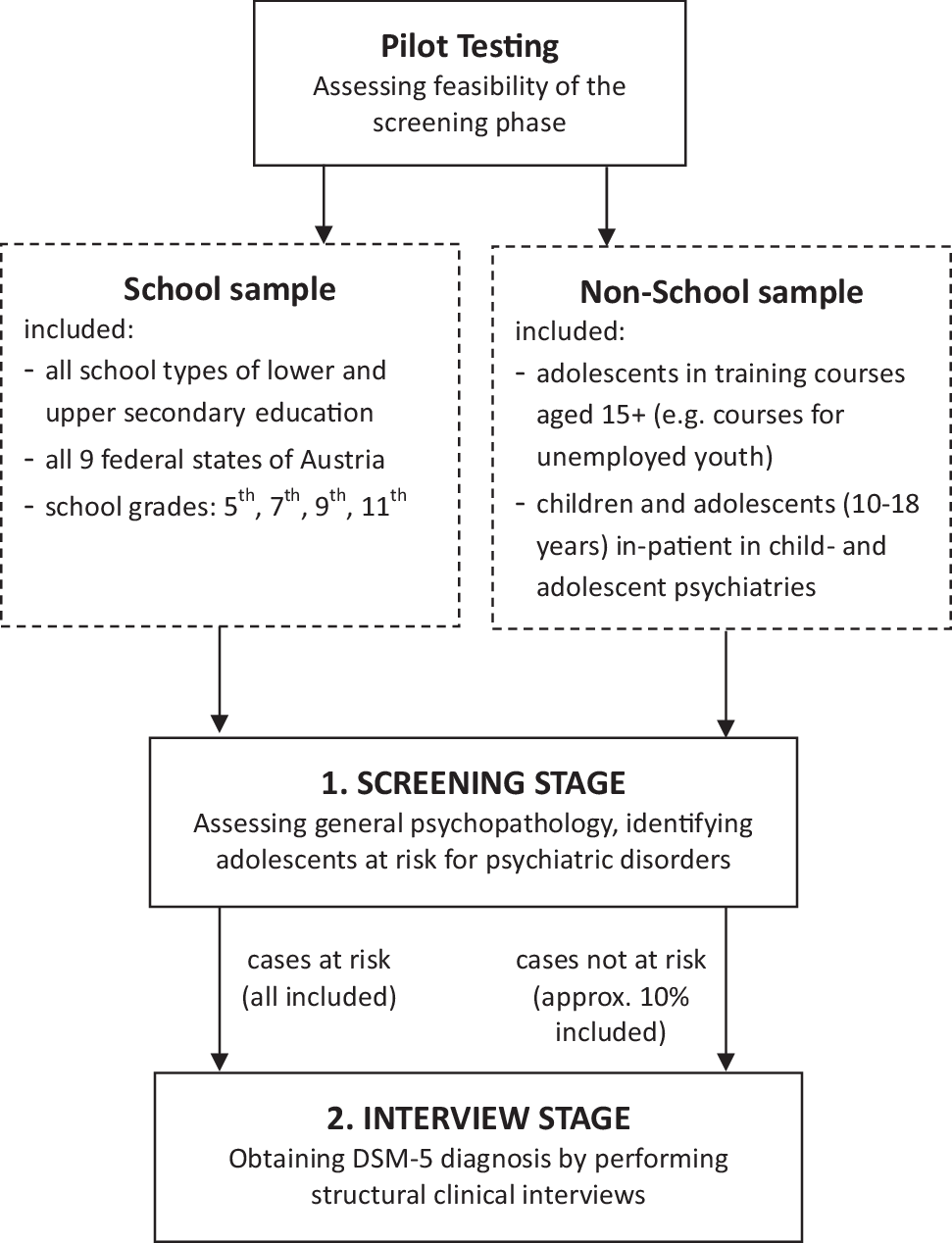 The Mental Health in Austrian Teenagers (MHAT) Study: design