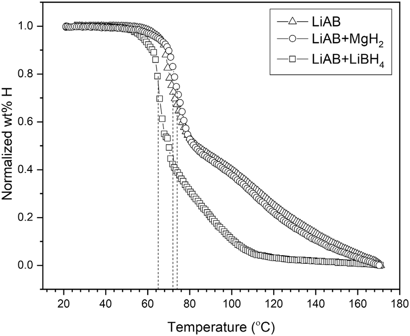 Dehydrogenation properties of the LiNH2BH3/MgH2 and LiNH2BH3