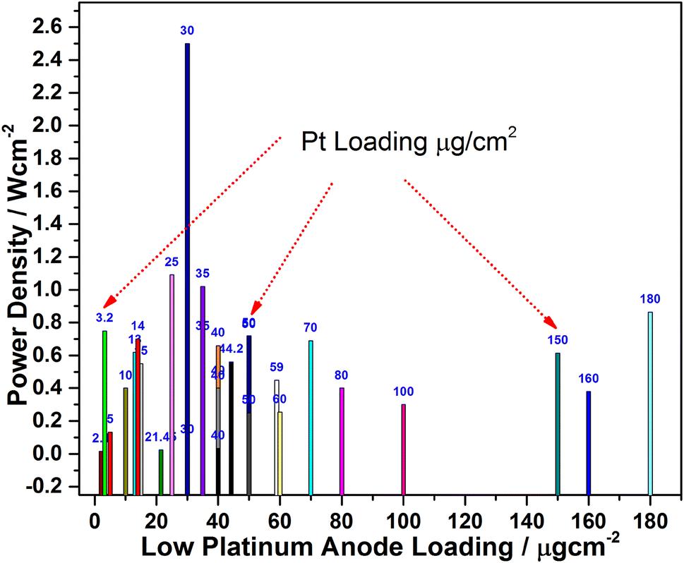 Ultra-low loading of platinum in proton exchange membrane