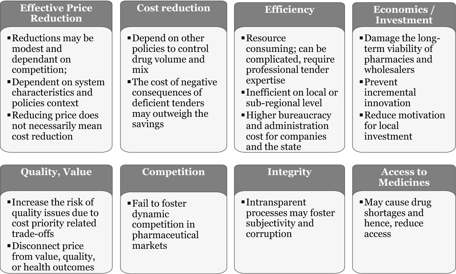 Shaping Pharmaceutical Tenders for Effectiveness and Sustainability