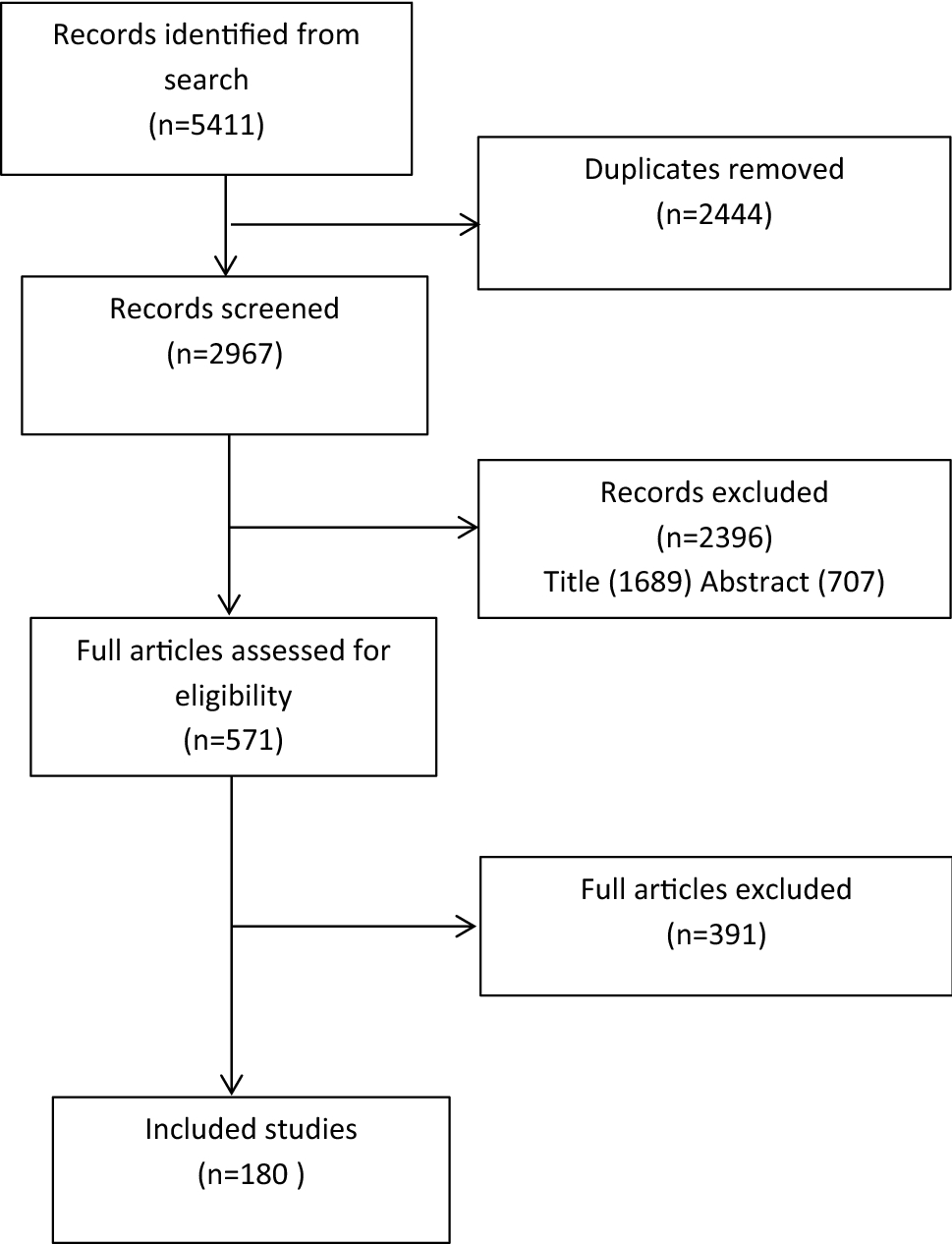 An Updated Systematic Review of Studies Mapping (or Cross
