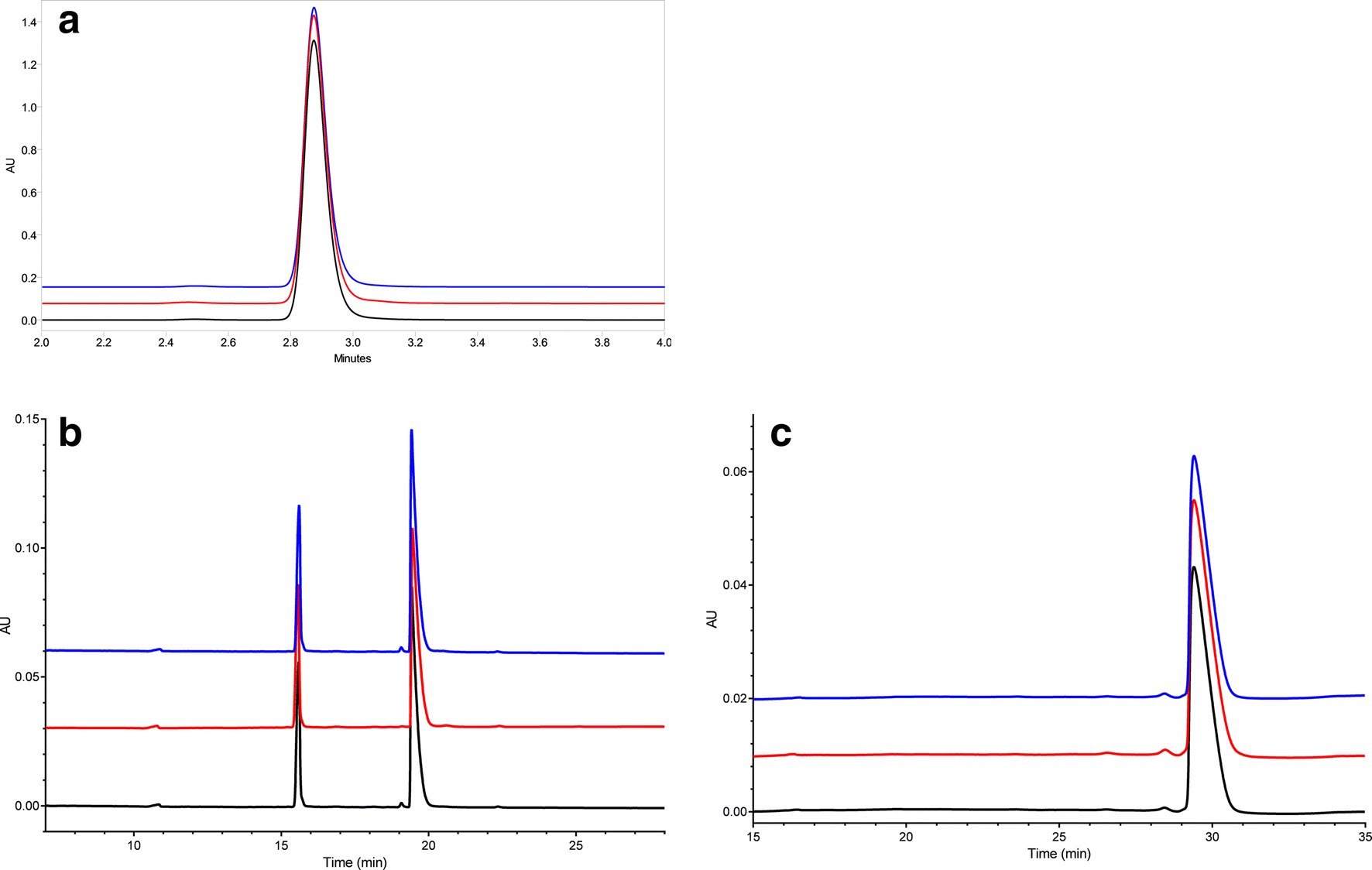 Assessing Analytical and Functional Similarity of Proposed Amgen