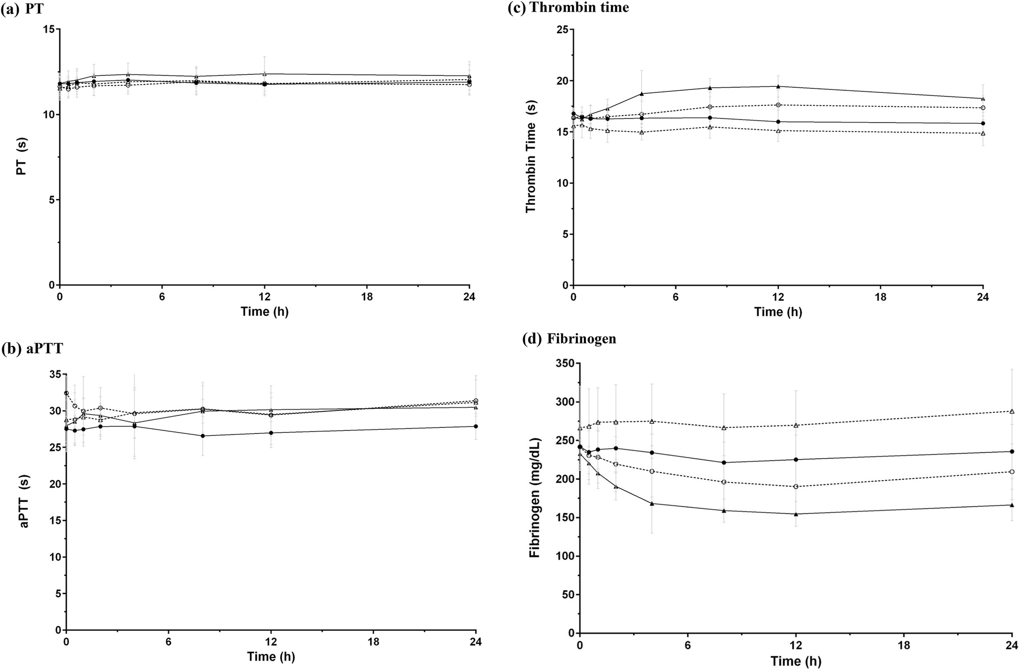 Coagulant Effect and Tolerability of Yeast-Produced Recombinant