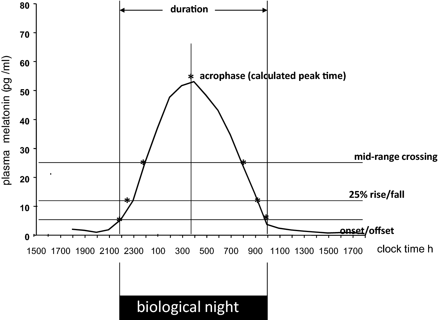 Approaches To The Pharmacological Management Of Jet Lag Springerlink Figure 2 10d Basic Armstrong Oscillator Circuit Fig