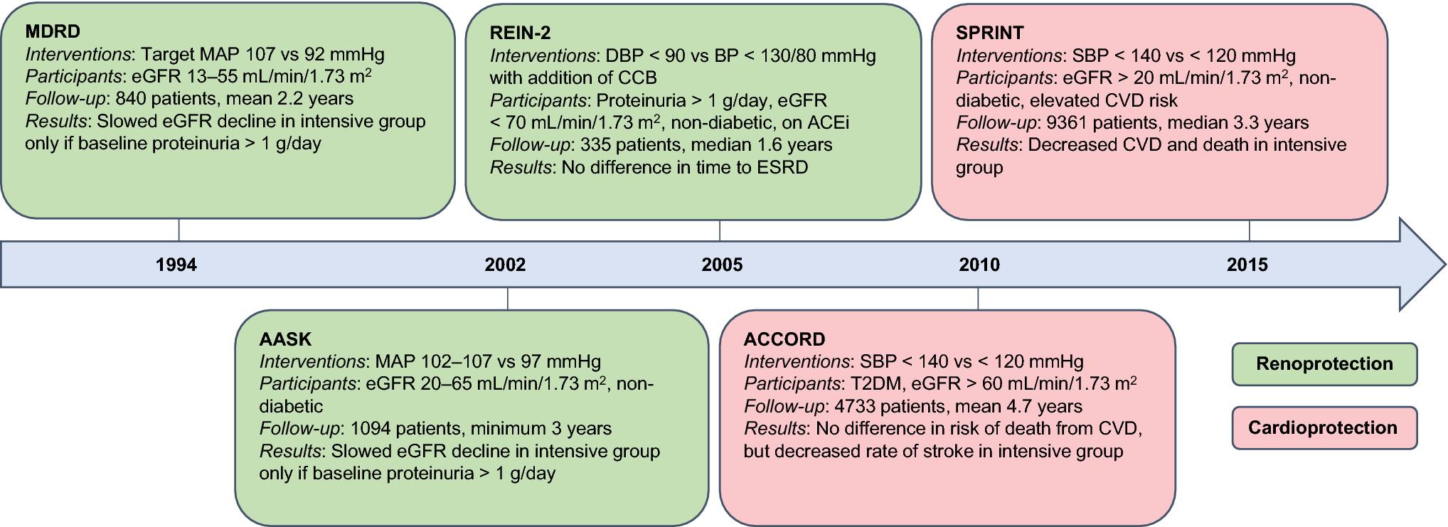 Management of Hypertension in Chronic Kidney Disease