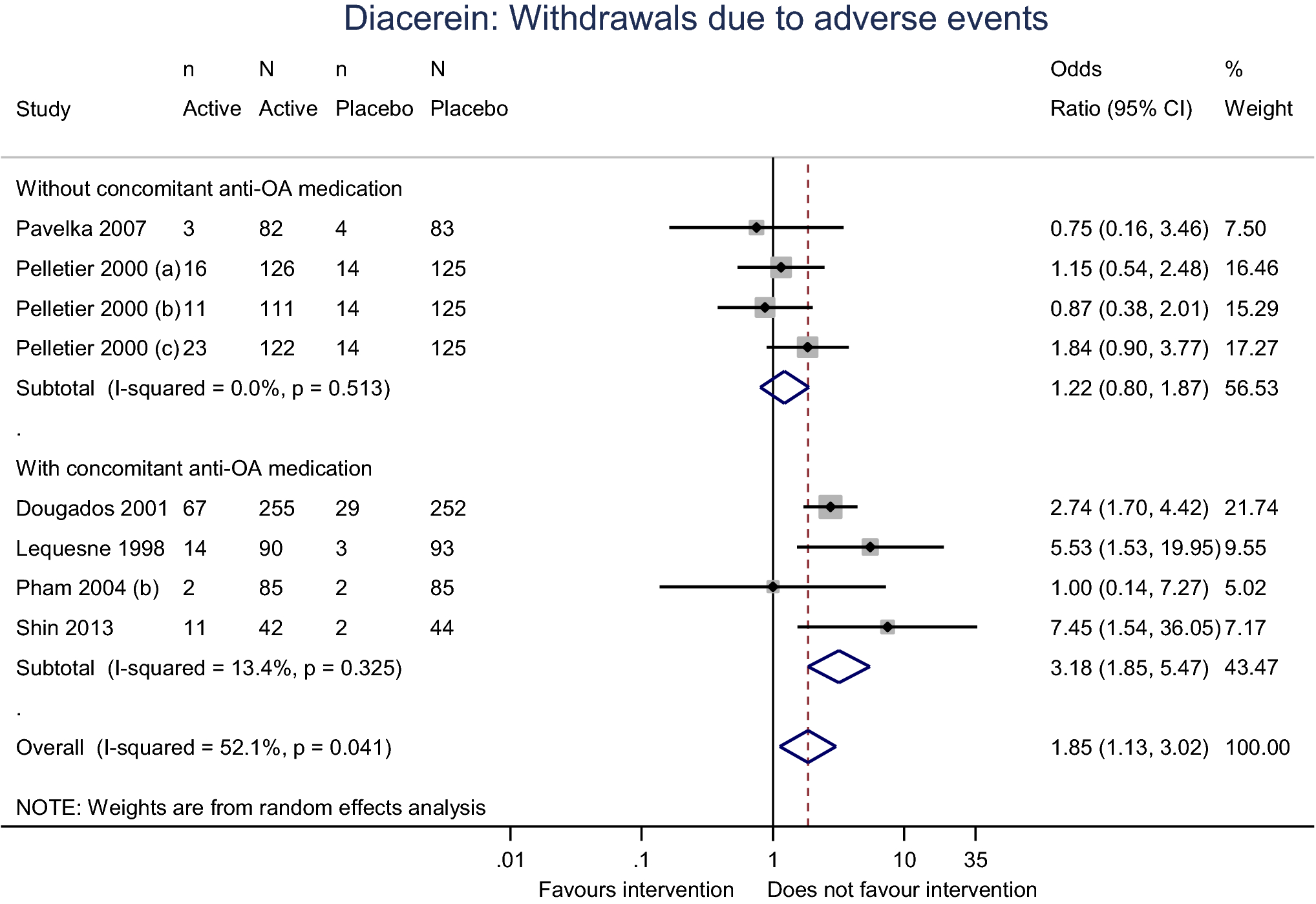 6faba44fc846f Safety of Symptomatic Slow-Acting Drugs for Osteoarthritis  Outcomes ...