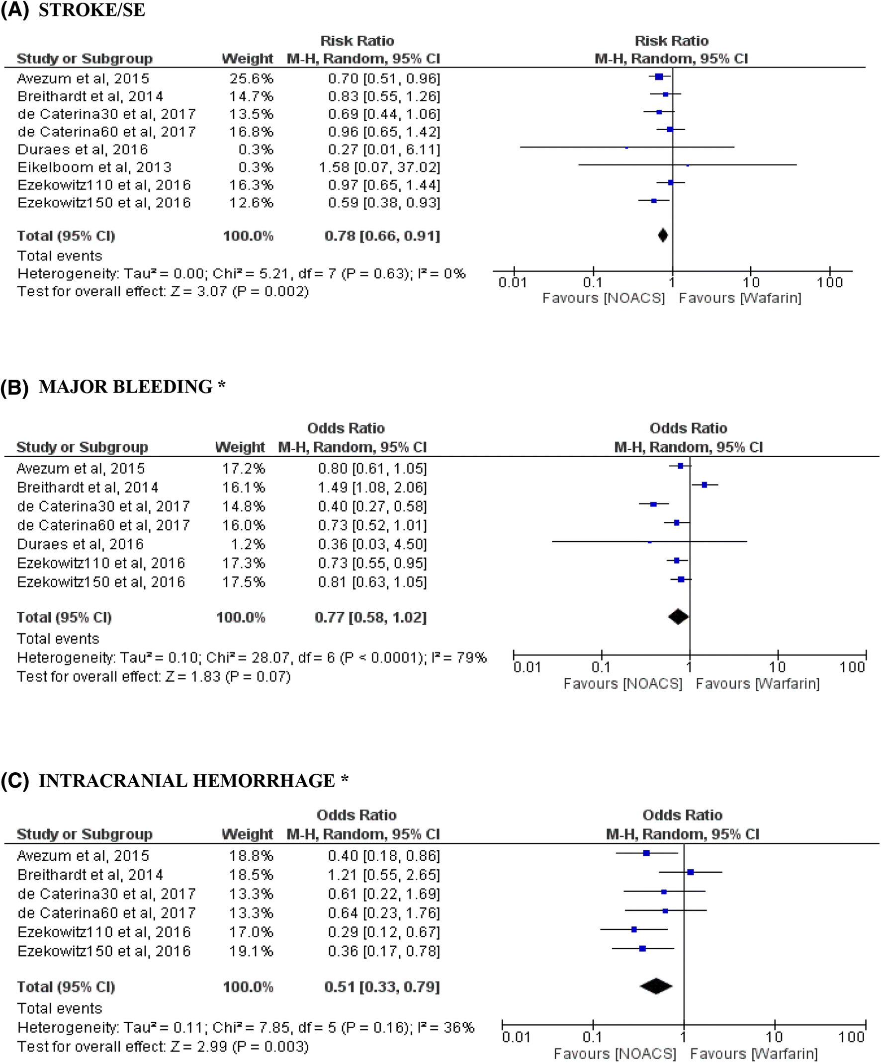 Comparison of the New Oral Anticoagulants and Warfarin in