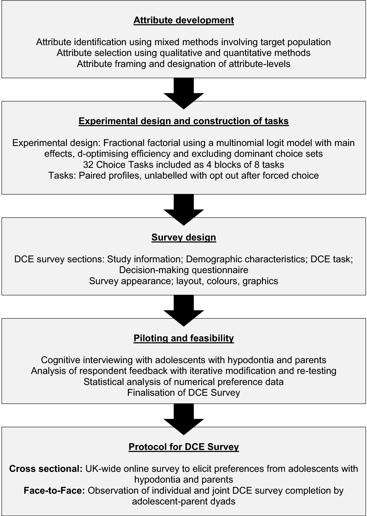 Development of a Discrete-Choice Experiment (DCE) to Elicit