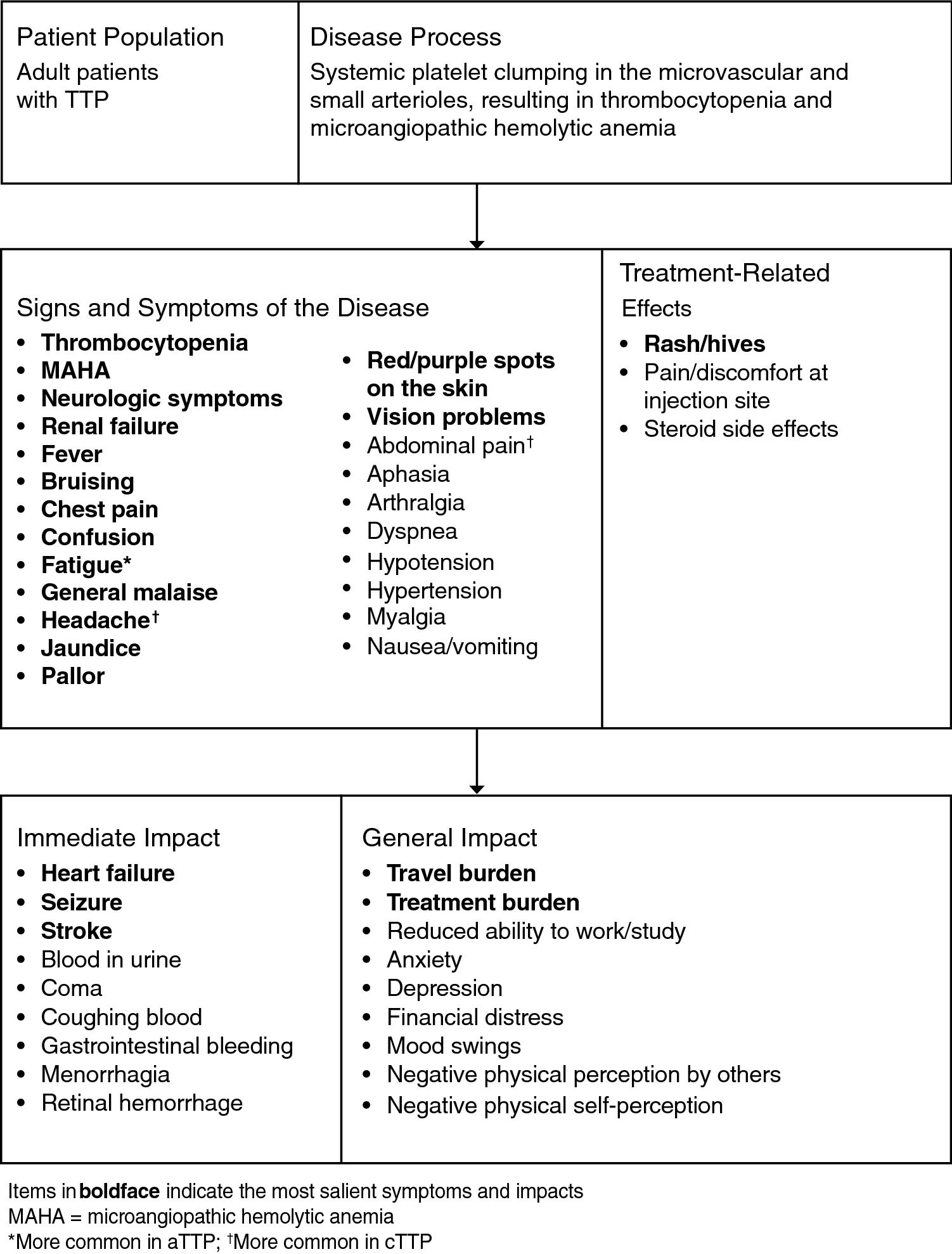 Patient Experience with Congenital (Hereditary) Thrombotic
