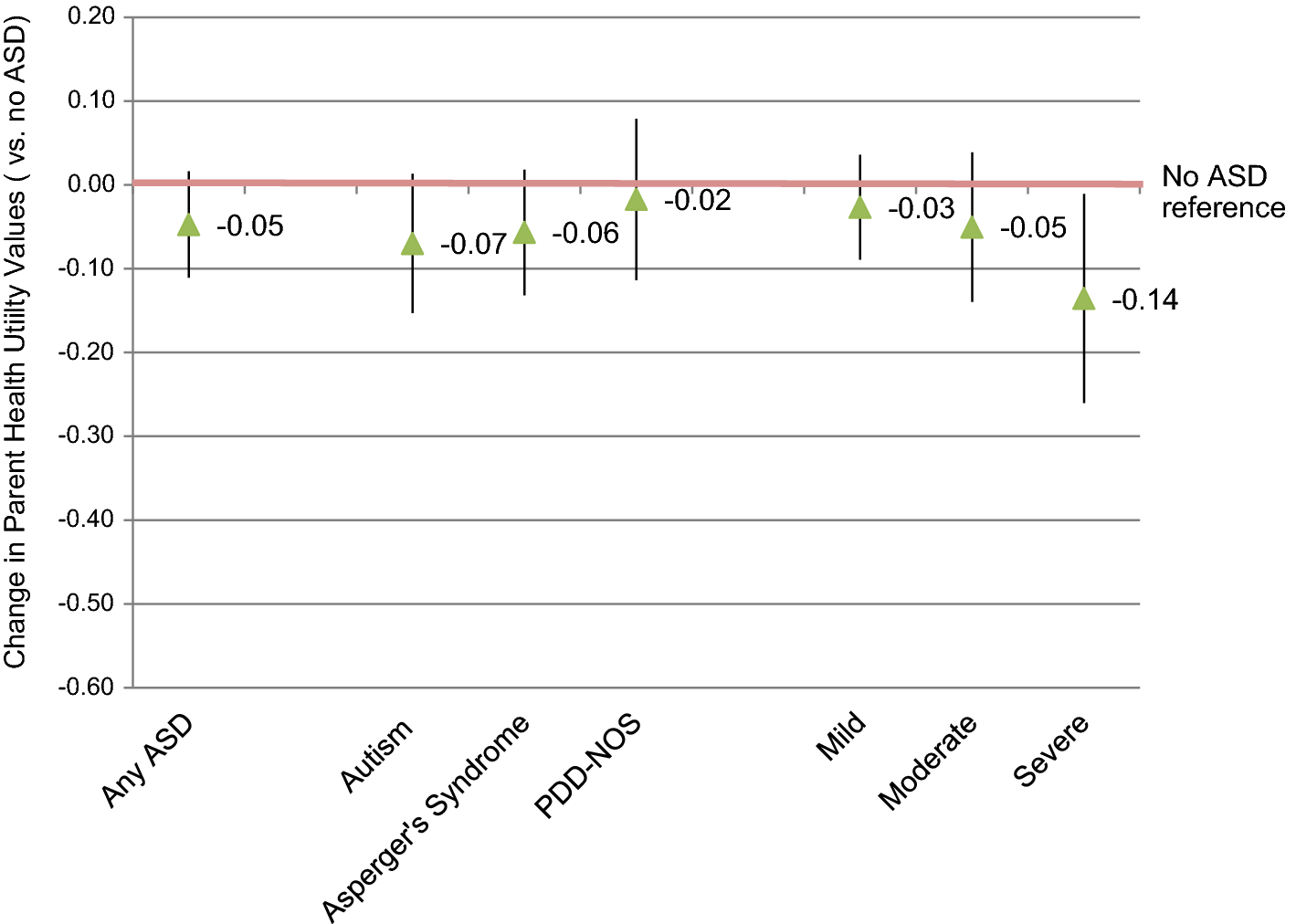Lifetime Costs Of Autism Can Exceed 2 >> Parent Preferences For Health Outcomes Associated With