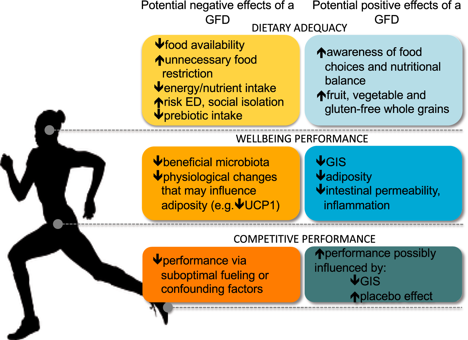 Exit Gluten-Free and Enter Low FODMAPs: A Novel Dietary Strategy to