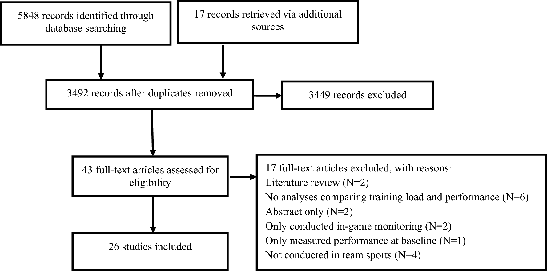 The Association Between Training Load and Performance in