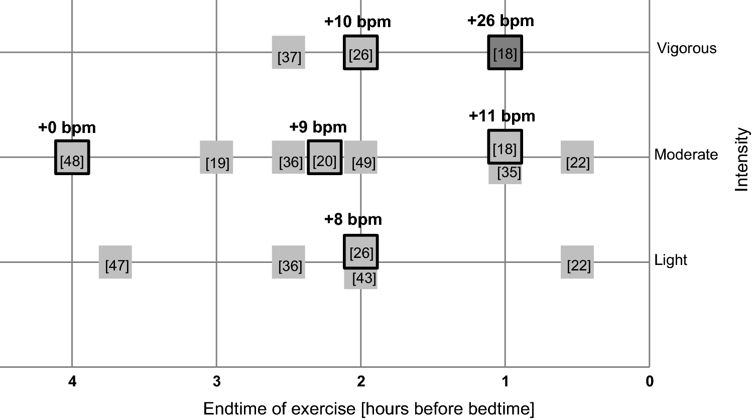 Effects of Evening Exercise on Sleep in Healthy Participants: A