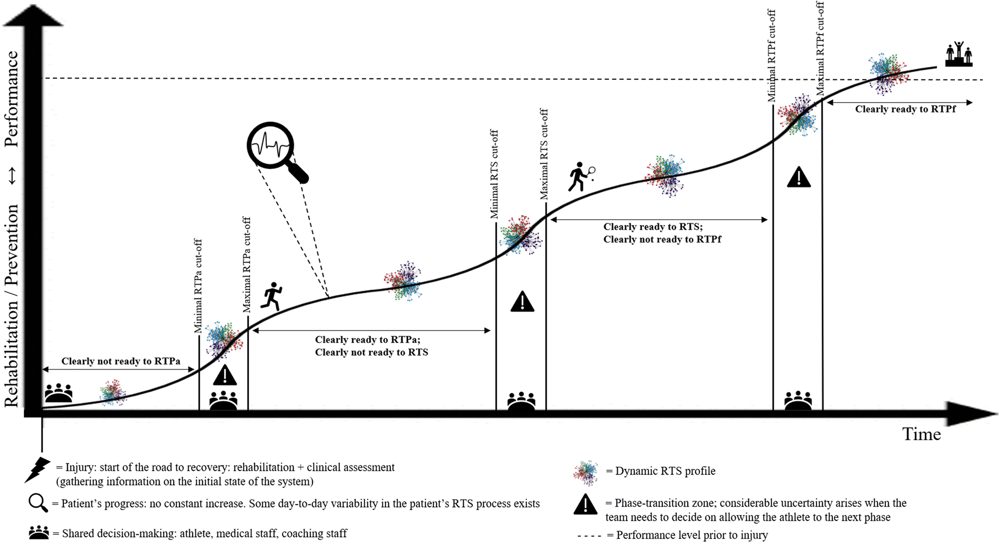 criteria based return to sport decision making following lateralopen image in new window