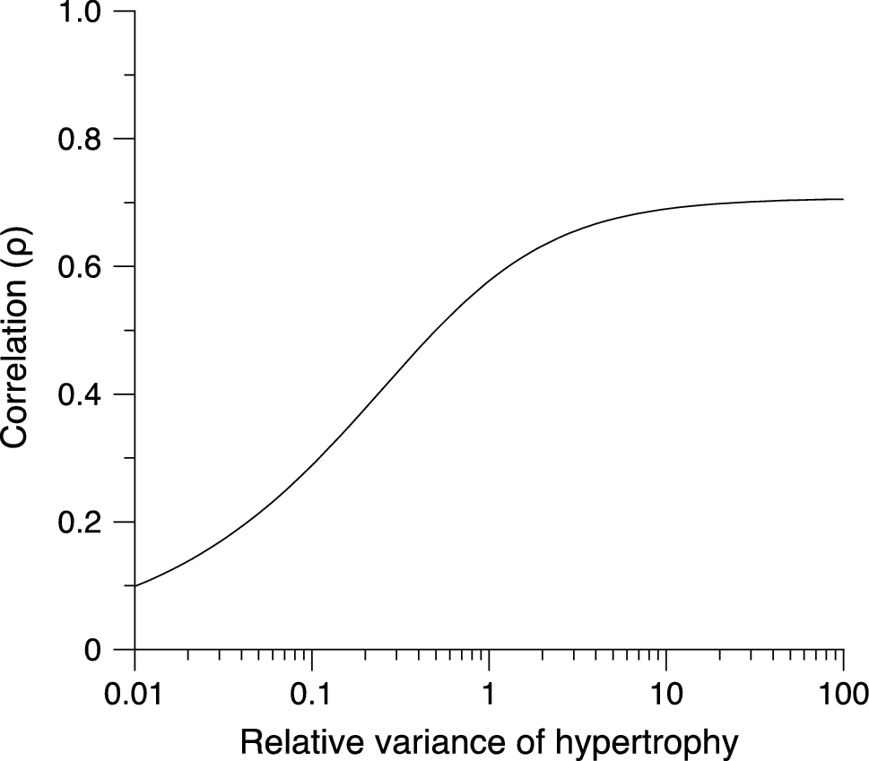 Exercise-Induced Myofibrillar Hypertrophy is a Contributory