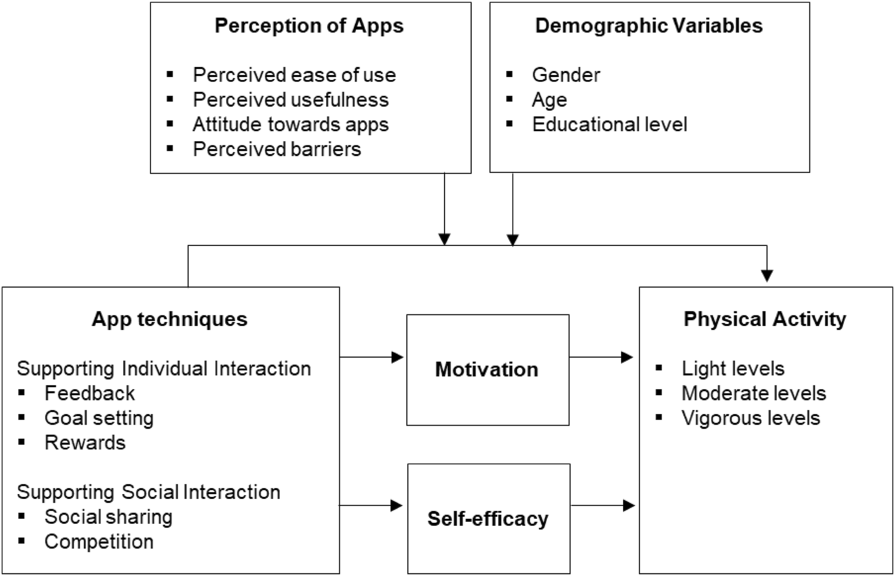 Your Personal Motivator is with You: A Systematic Review of