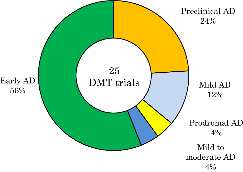 Current Landscape of Late-Phase Clinical Trials for