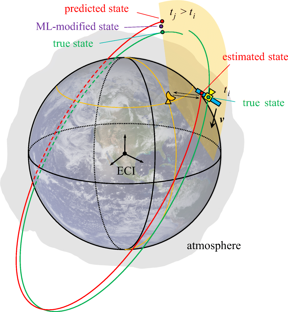 Machine Learning Approach to Improve Satellite Orbit Prediction