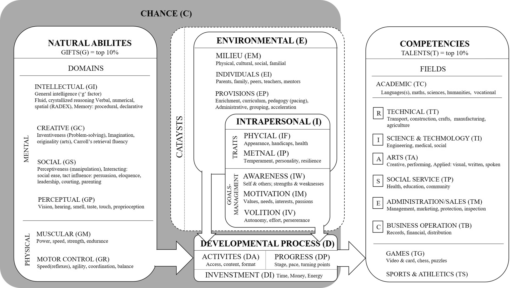 Trajectories of Developing Computational Thinking