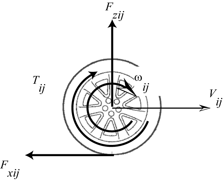Simultaneous Observation Of The Wheel Torque And Tire Force As Well