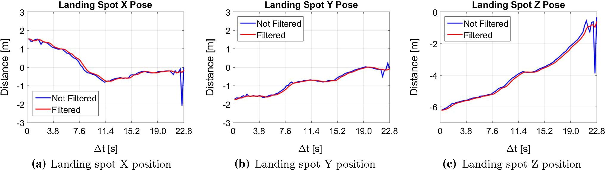 Autonomous Landing of UAV Based on Artificial Neural Network