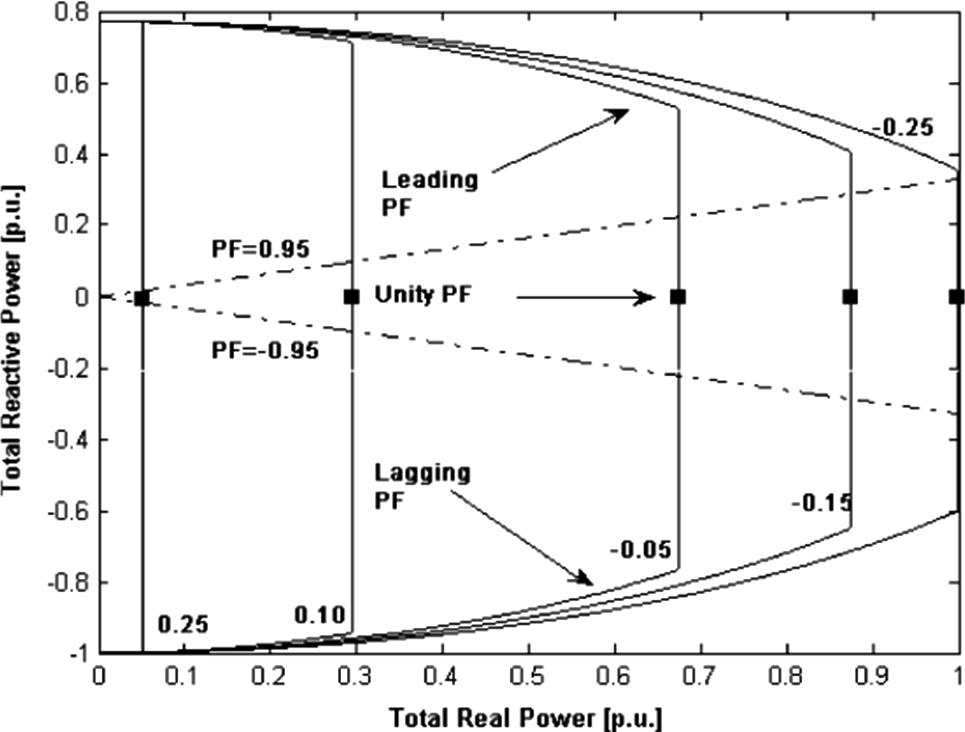 Loading Margin Sensitivity in Relation to the Wind Farm
