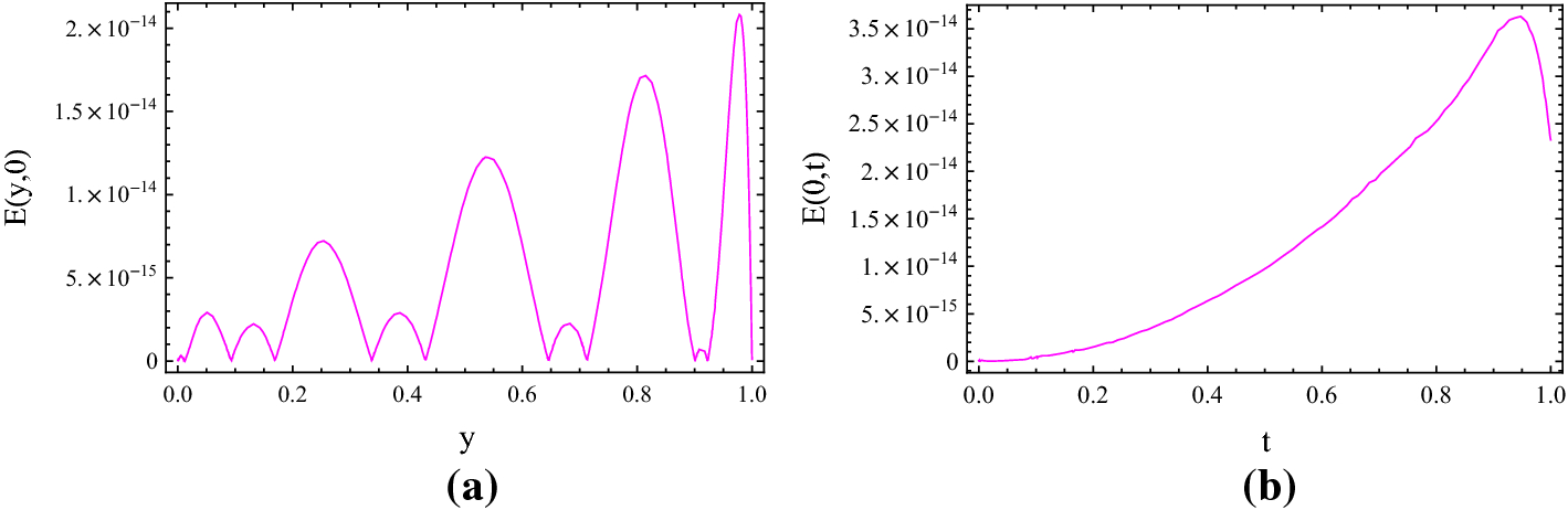 A space–time spectral approximation for solving nonlinear
