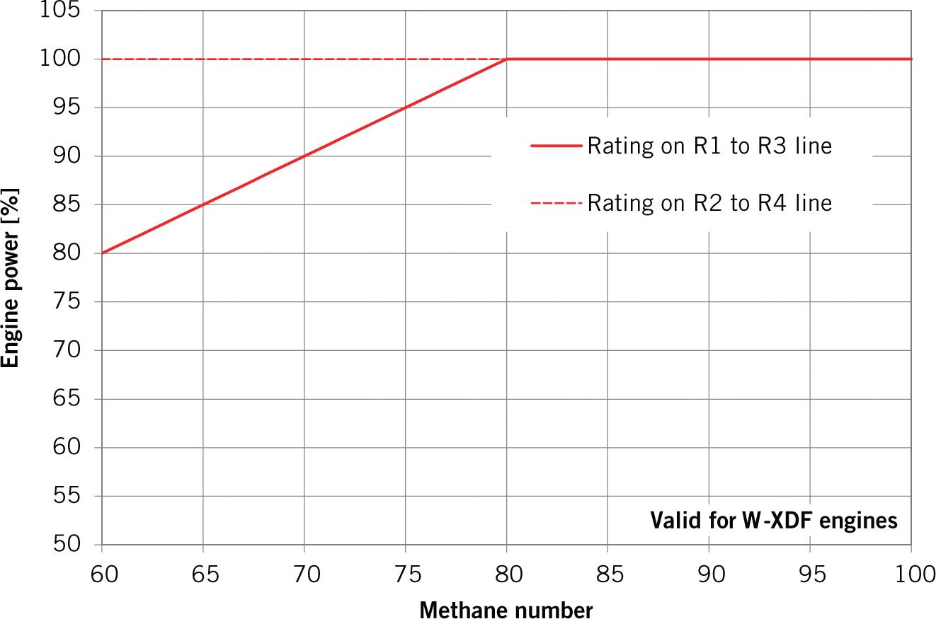 Two-stroke Dual-fuel Technology Evaluation   SpringerLink