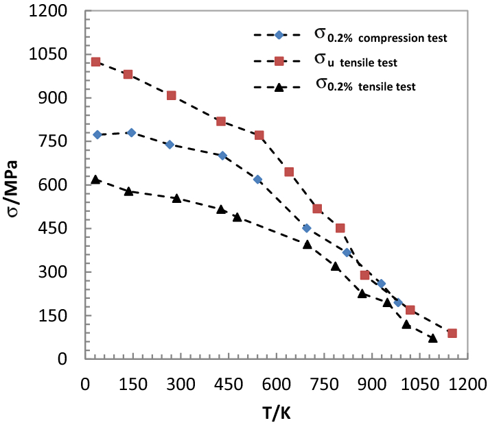 The microstructures, mechanical properties, and temperature