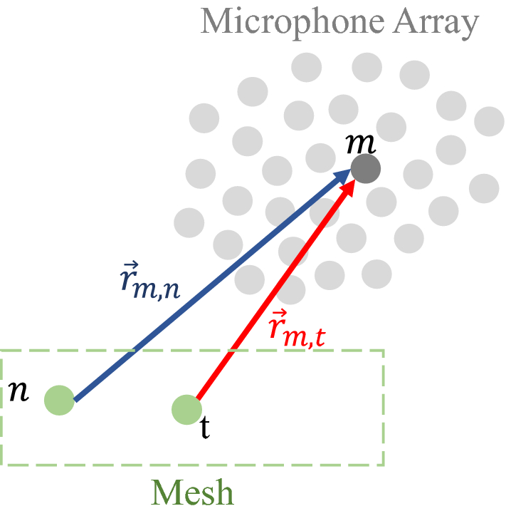Design of microphone phased arrays for acoustic beamforming
