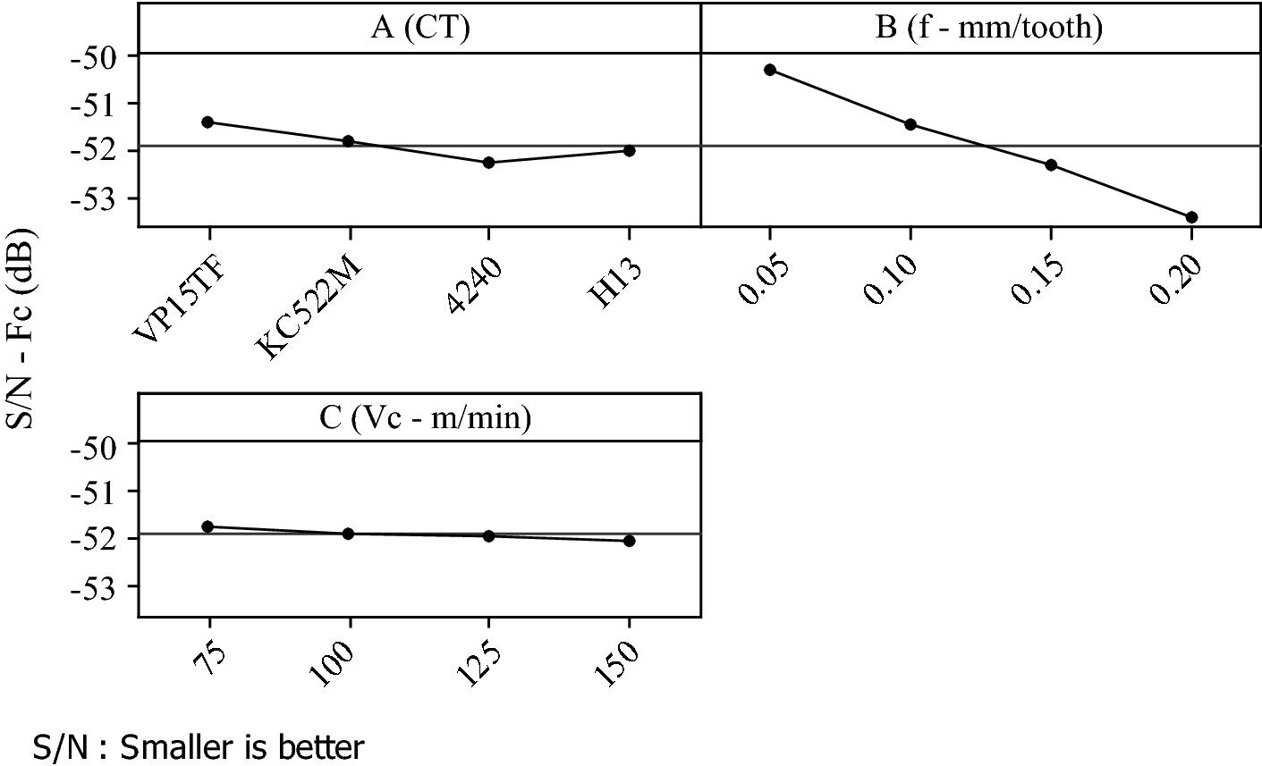 Cutting parameter optimization in shoulder milling of