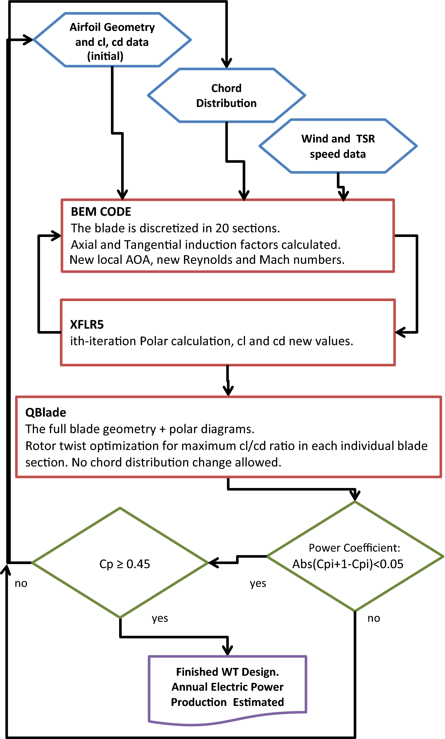Determination of local flow conditions and preliminary