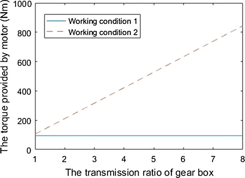 Research on the installation position of motor and loader in the