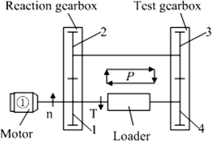 Research on the installation position of motor and loader in